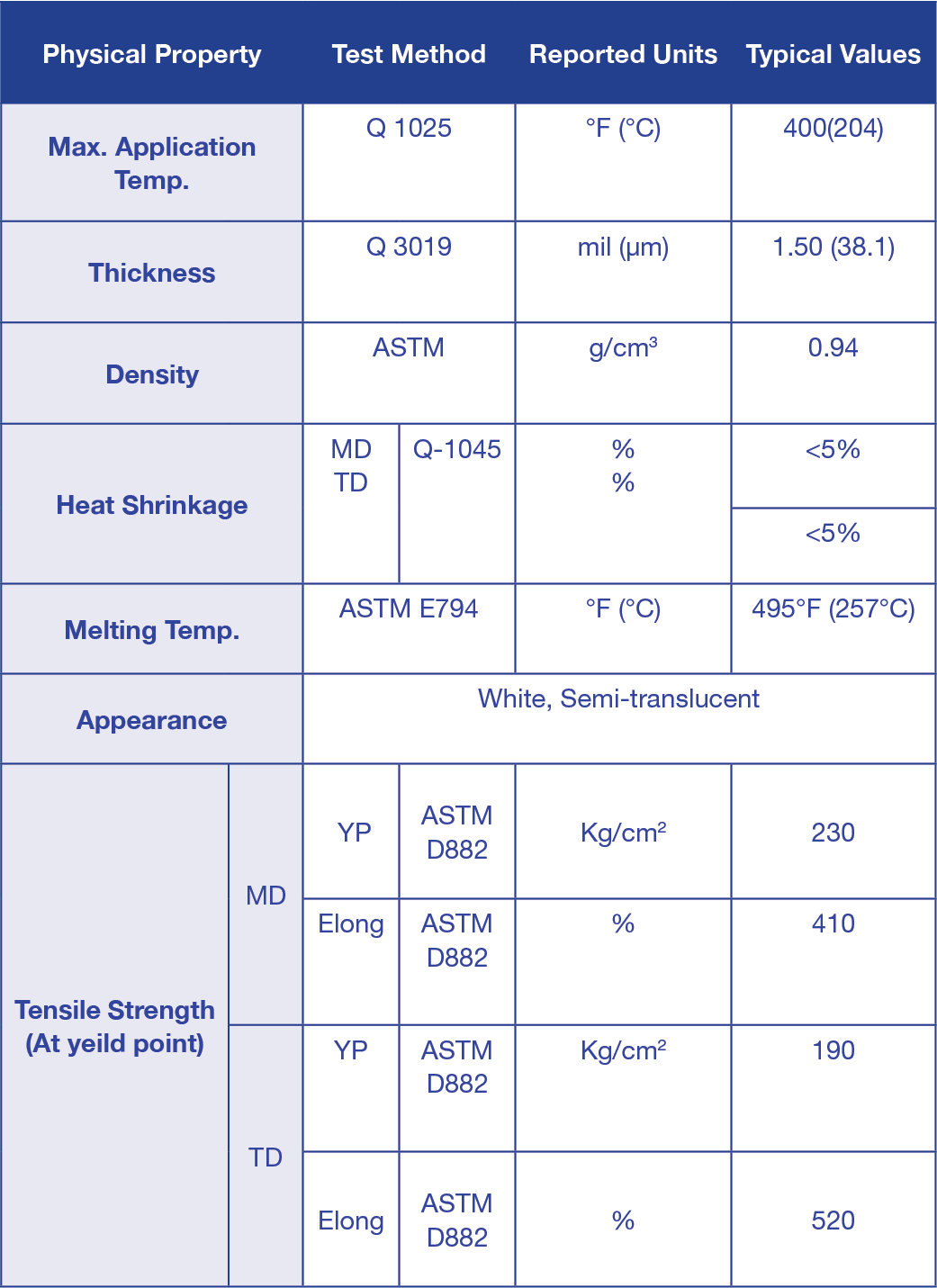 Description of Standards for PACOTHANE® HT1500