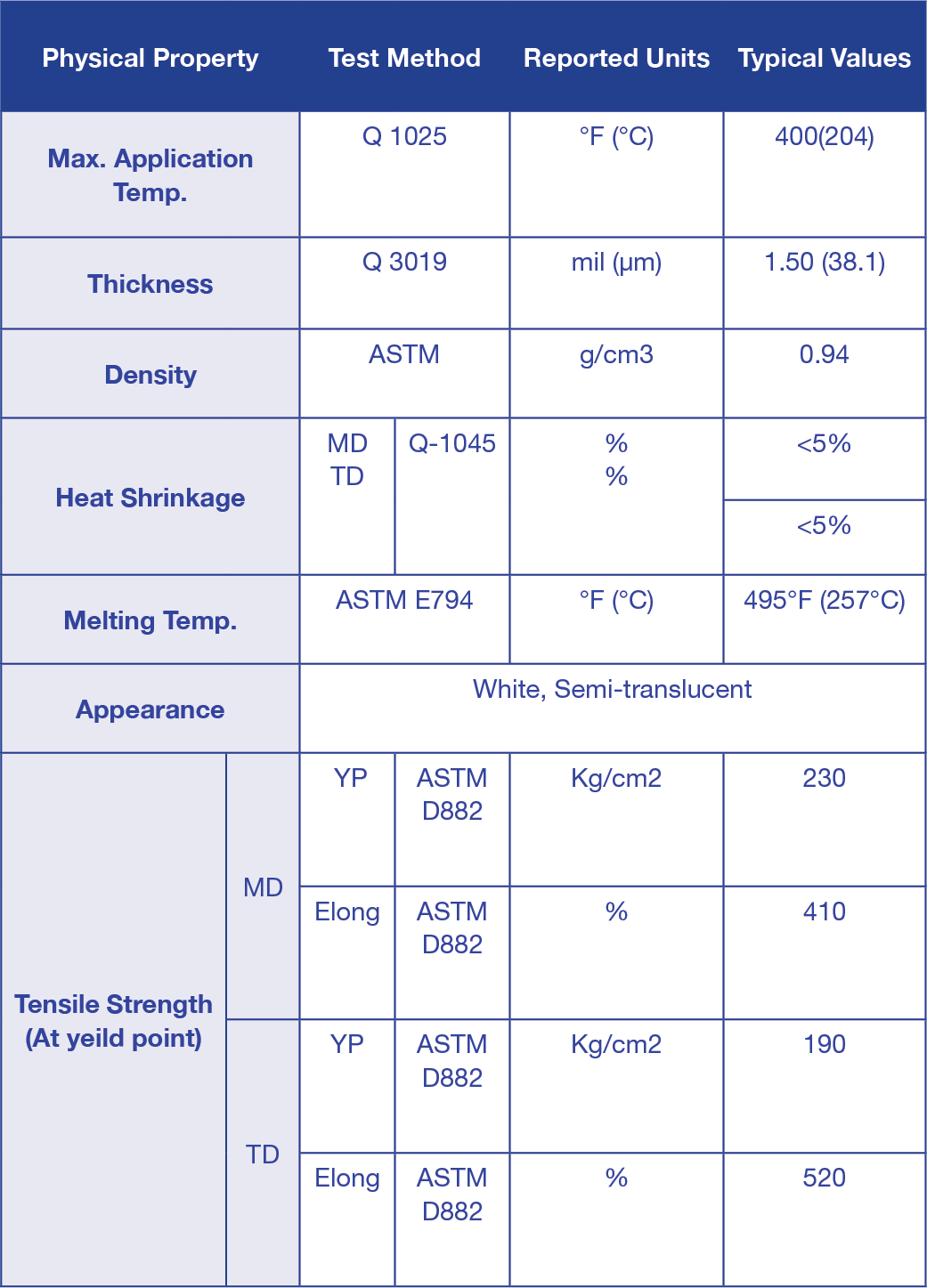 Description of Standards for PACOTHANE® HT1500 SMOOTH