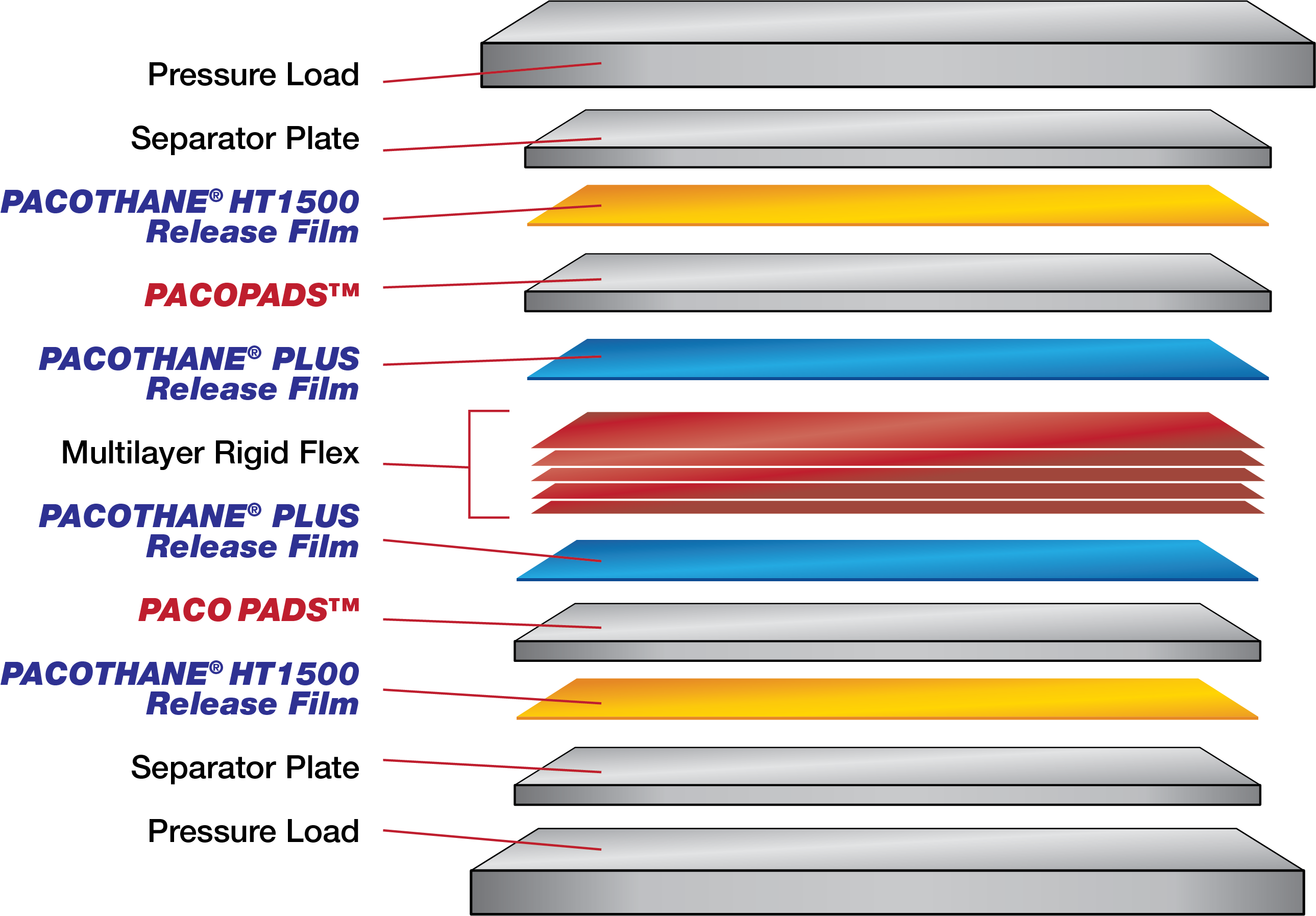 Pacothane Technologies Products Plus Rigidflex Circuit Boards Are Composed Of A Combination Rigid And Recommended Lamination Layup For